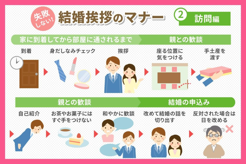 結婚式挨拶のマナー①訪問前編